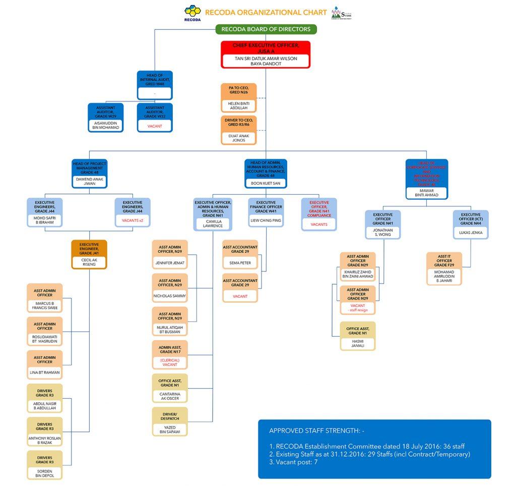 RECODA Organisation and Staffing
